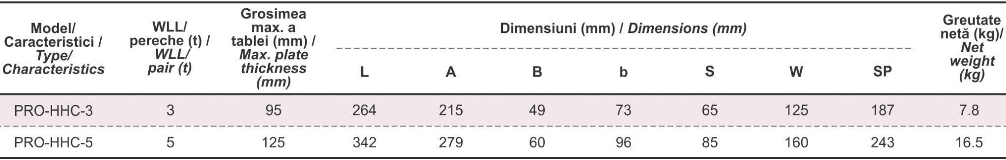 dimensiuni cleste profile